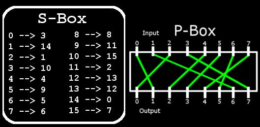 The permutation box ensures that this is not possible by mixing the output bits from the S-Boxes together.